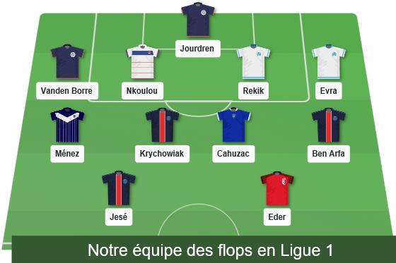 Ligue 1 Flops of the Season 2016 17