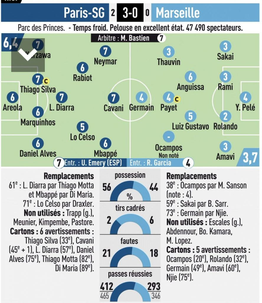 PSG Marseille Ratings