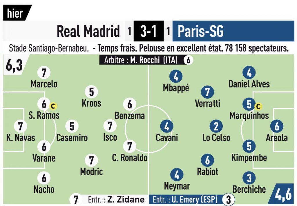 Player Ratings PSG