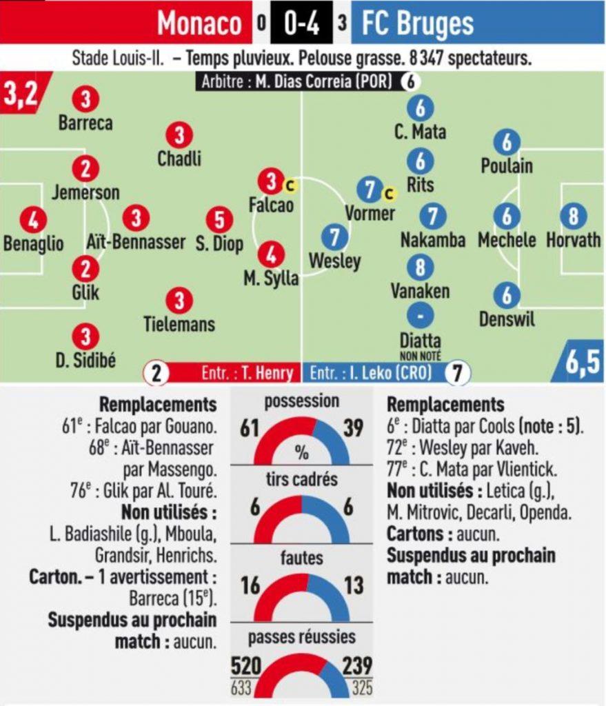 L'Equipe Ratings Monaco vs Brugge