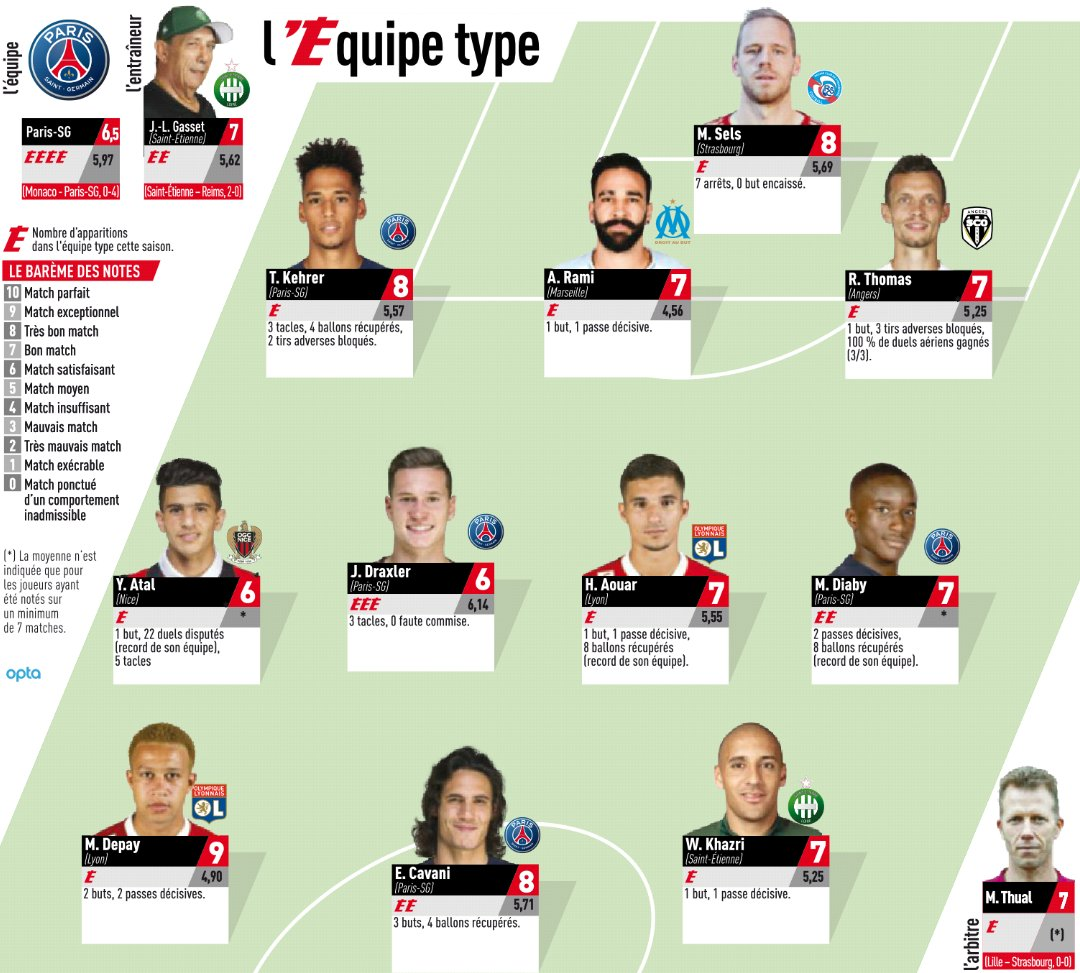 Ligue 1 Team of the Week Round 13 18-19 season