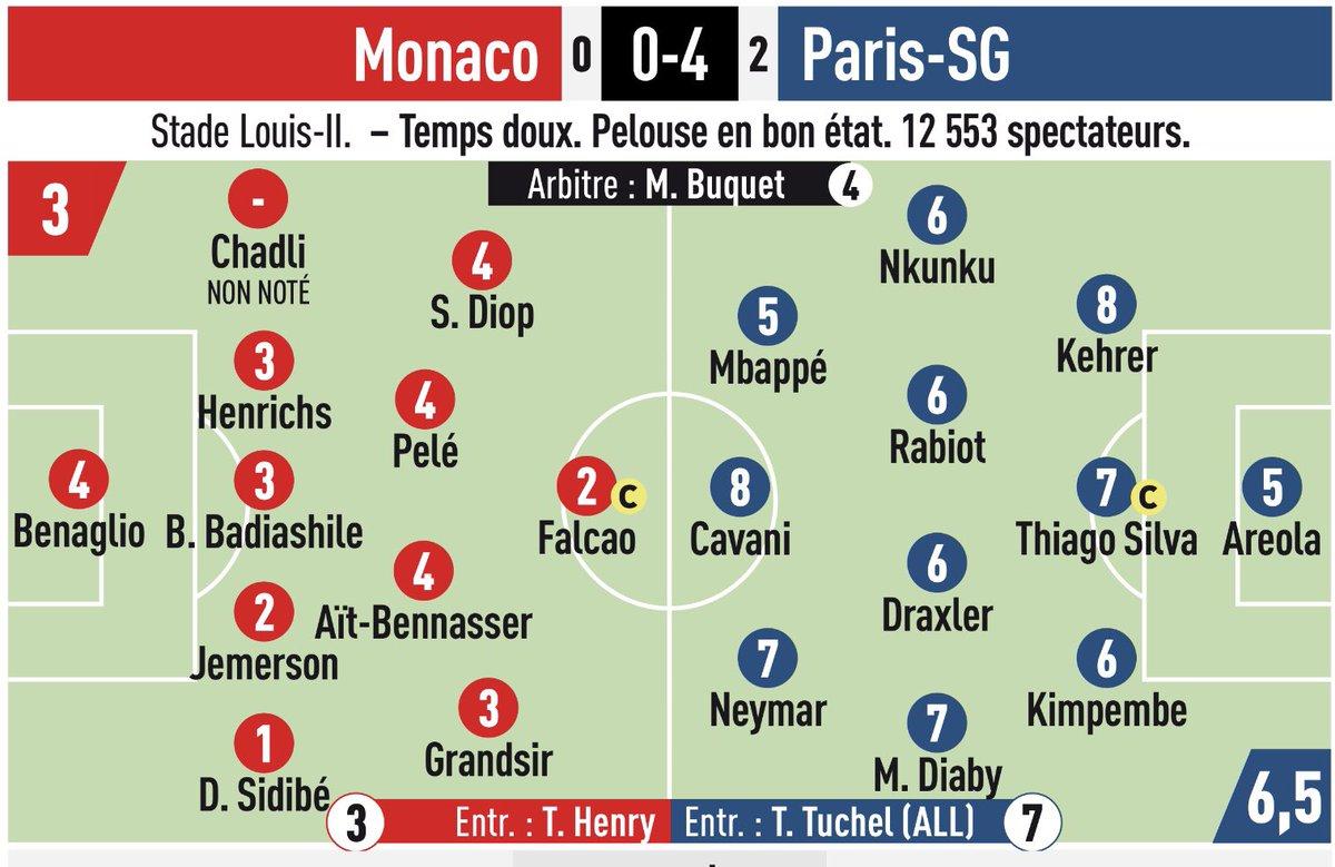 Monaco vs PSG Ratings 2018