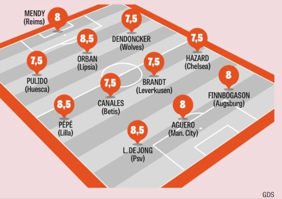 Gazzetta European Team of the Week GW 23