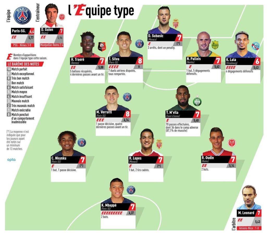 L'Equipe Team of the Week Round 26 2019
