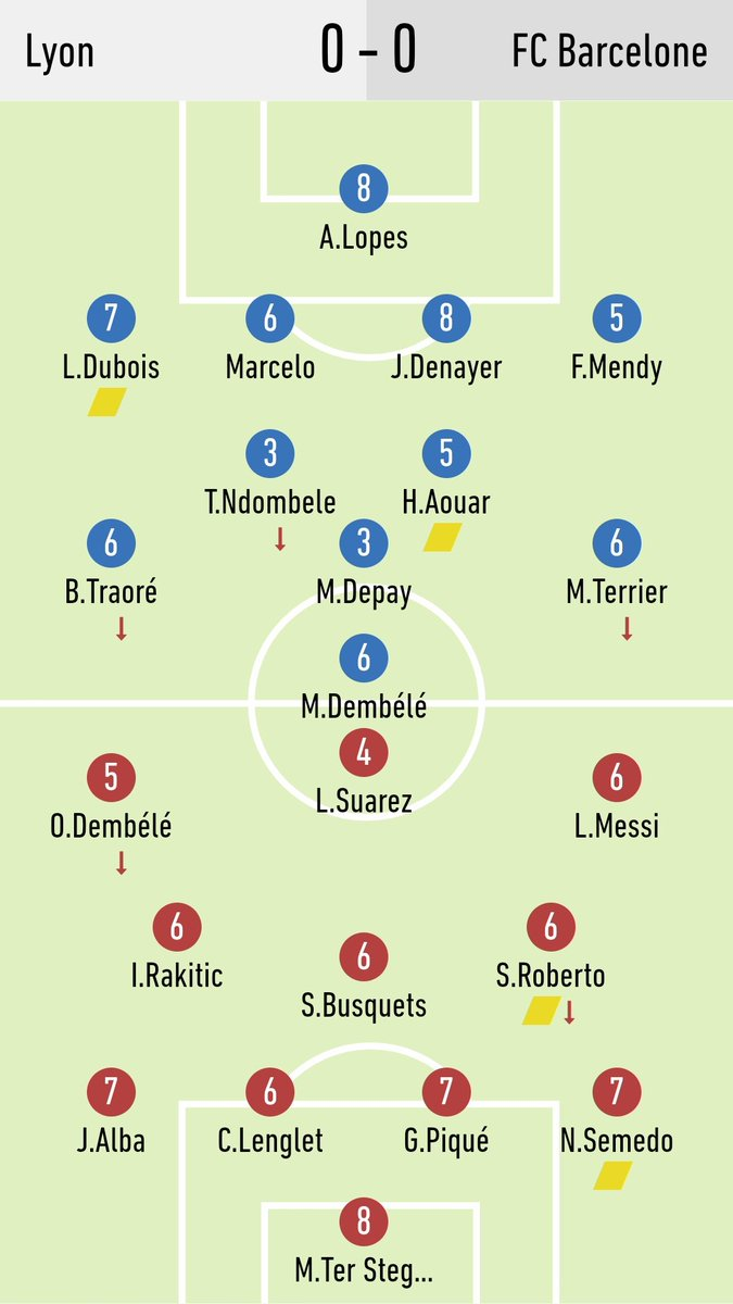 Lyon vs Barcelona Player Ratings