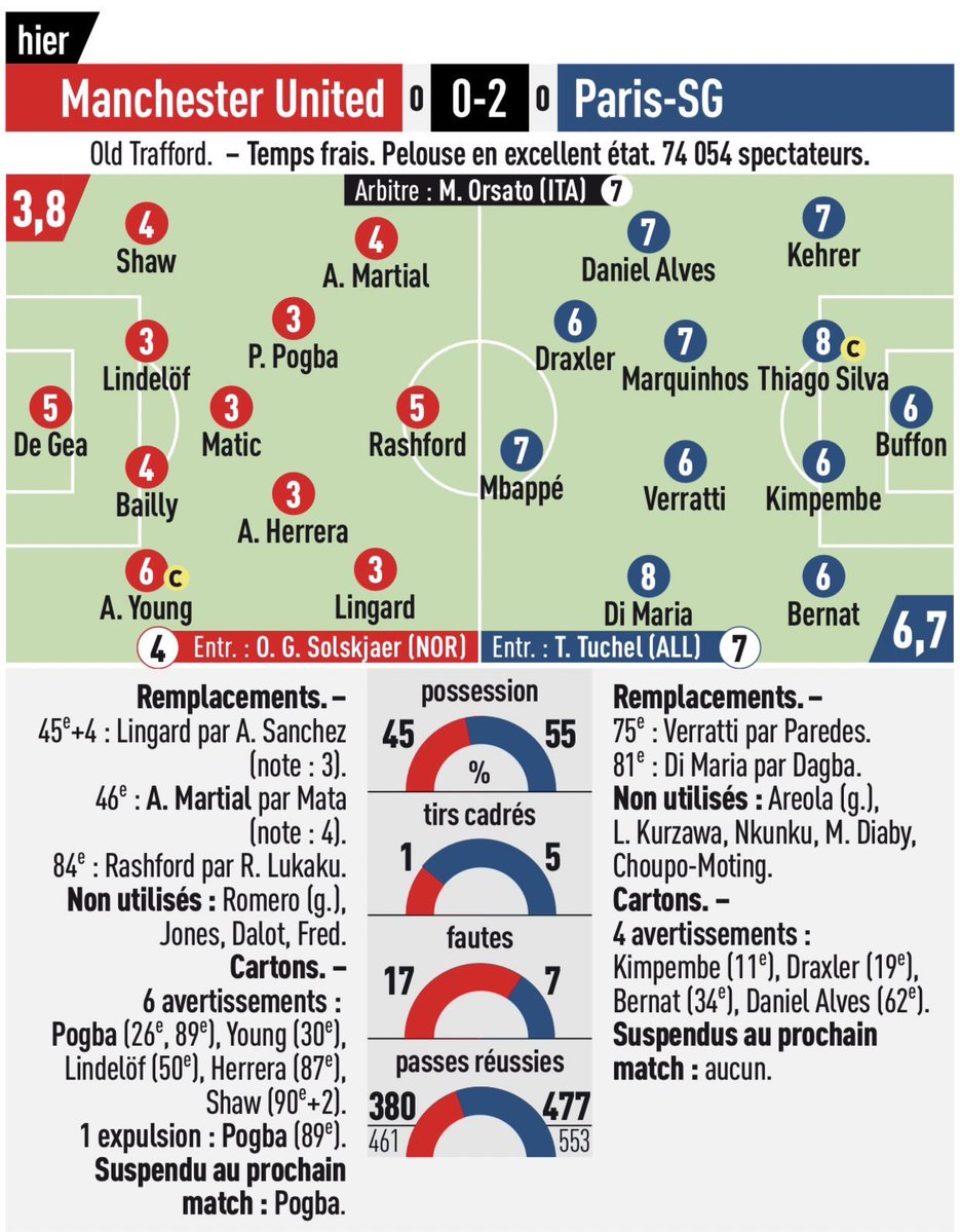 Player Ratings Manchester United Paris SG