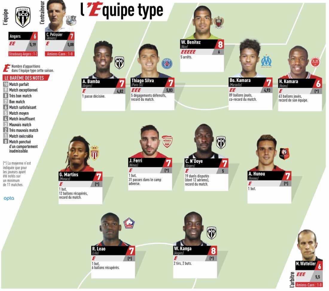 Team of the Week Ligue 1 Round 24 2019