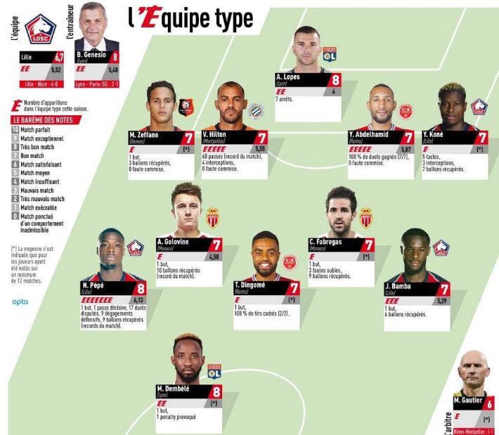 Team of the Week Ligue 1