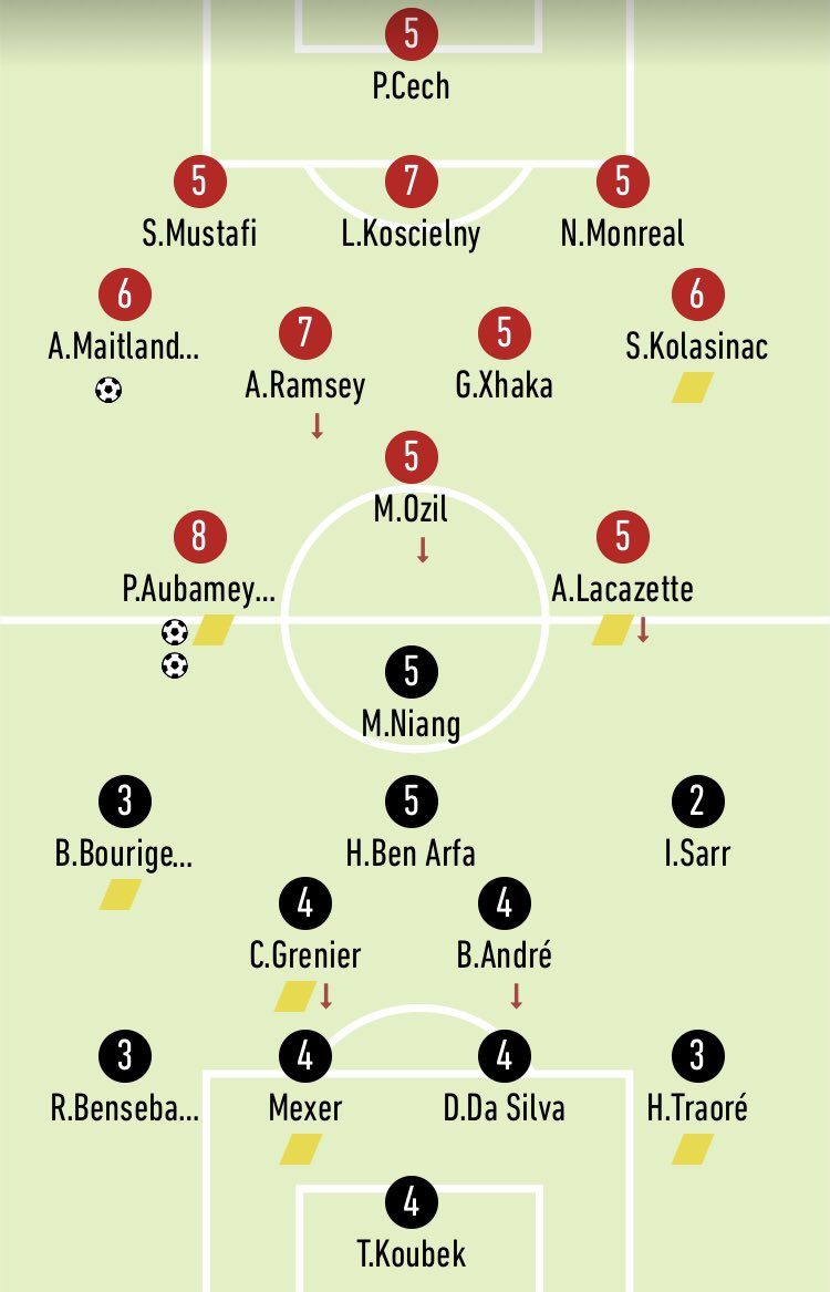 Arsenal v Rennes Ratings