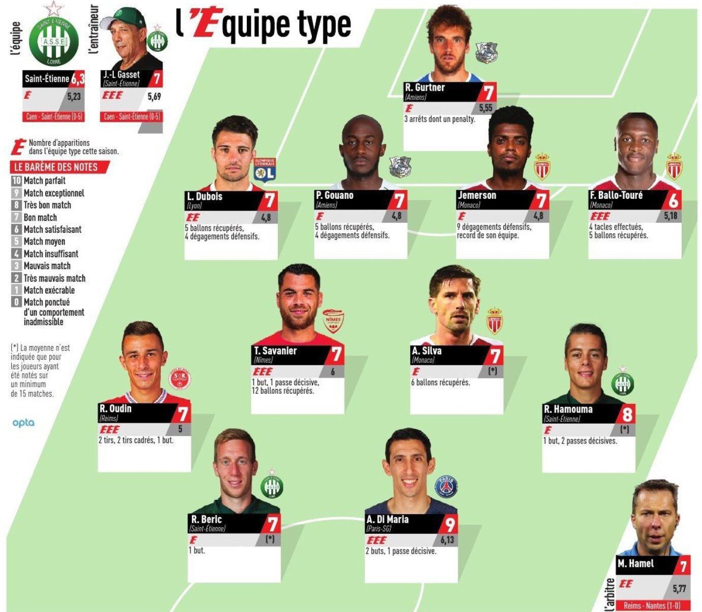 Ligue 1 Team of the Week Round 29 2019