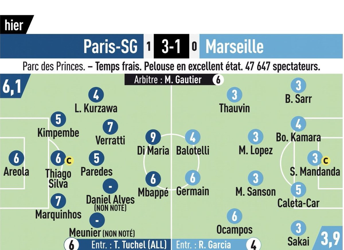 PSG v Marseille 2019 Player Ratings