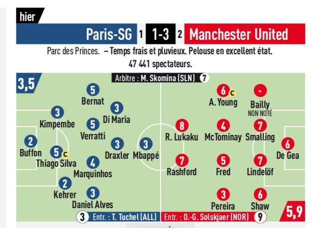 PSG vs Man Utd Ratings L'Equipe