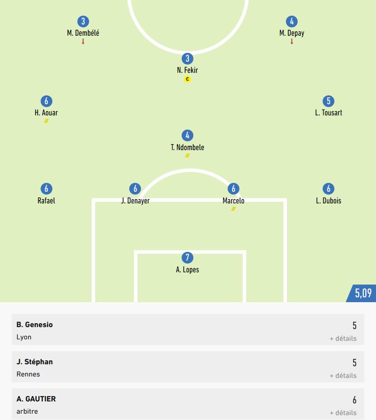 Rennes v OL Ratings