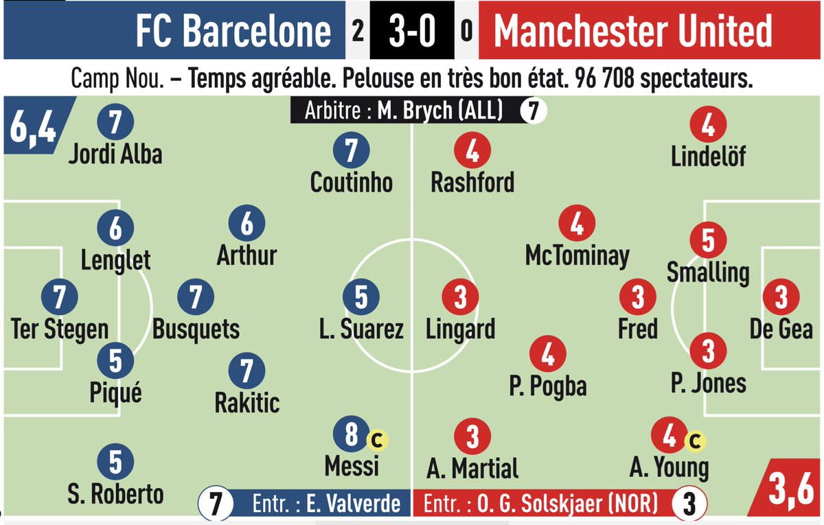 Barca v Man Utd 2019 Ratings