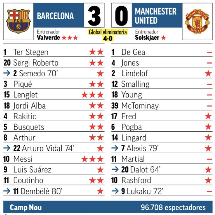 Barca vs Man Utd 2019 Ratings