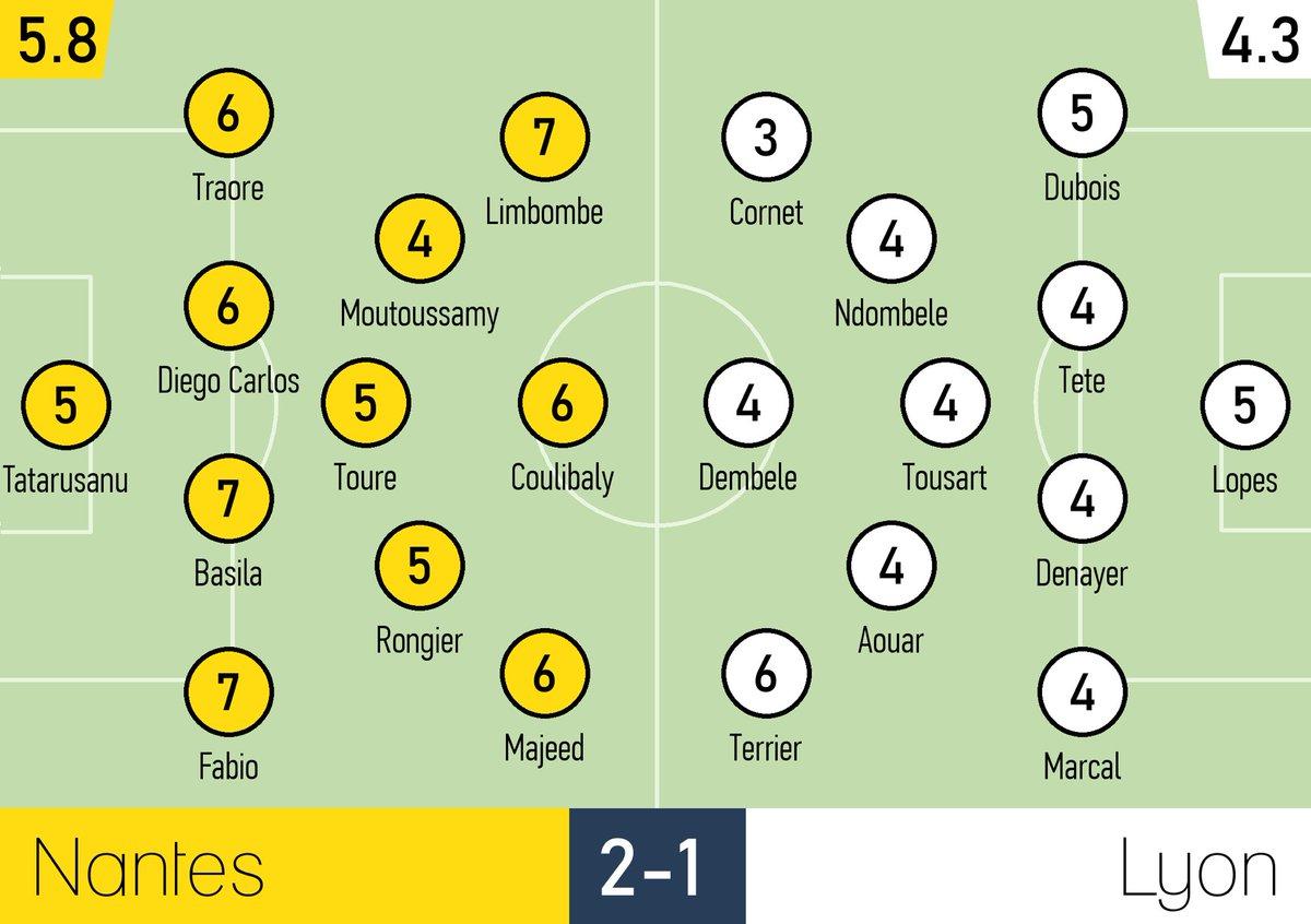 Nantes OL Ratings
