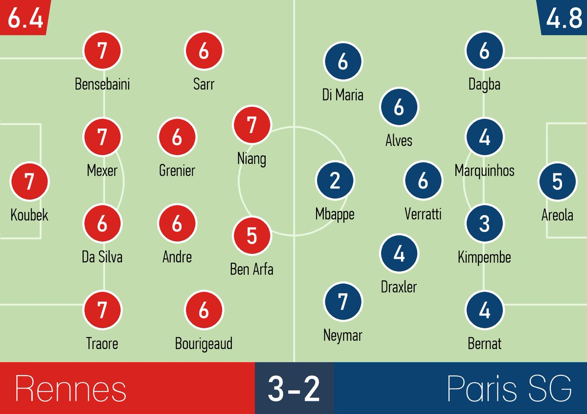PSG vs Rennes French Cup Ratings