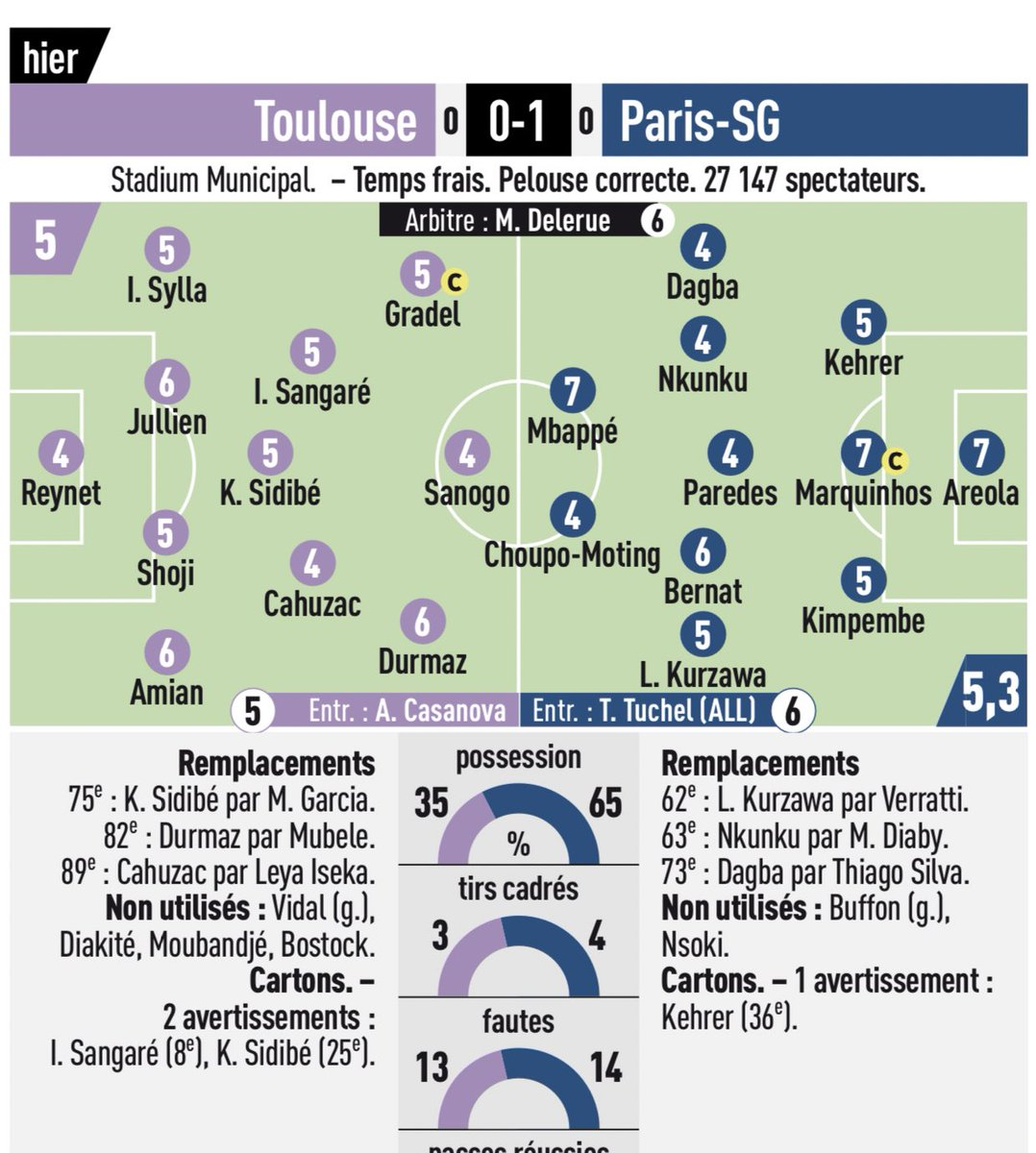 Toulouse vs PSG Ratings 2019