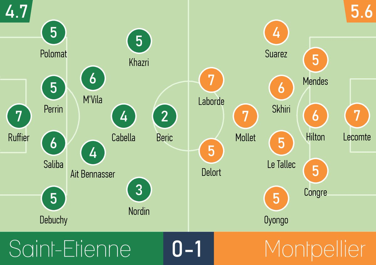 Saint Etienne vs Montpellier Player Ratings 2019