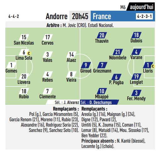 France LIkely Lineup vs Andorra