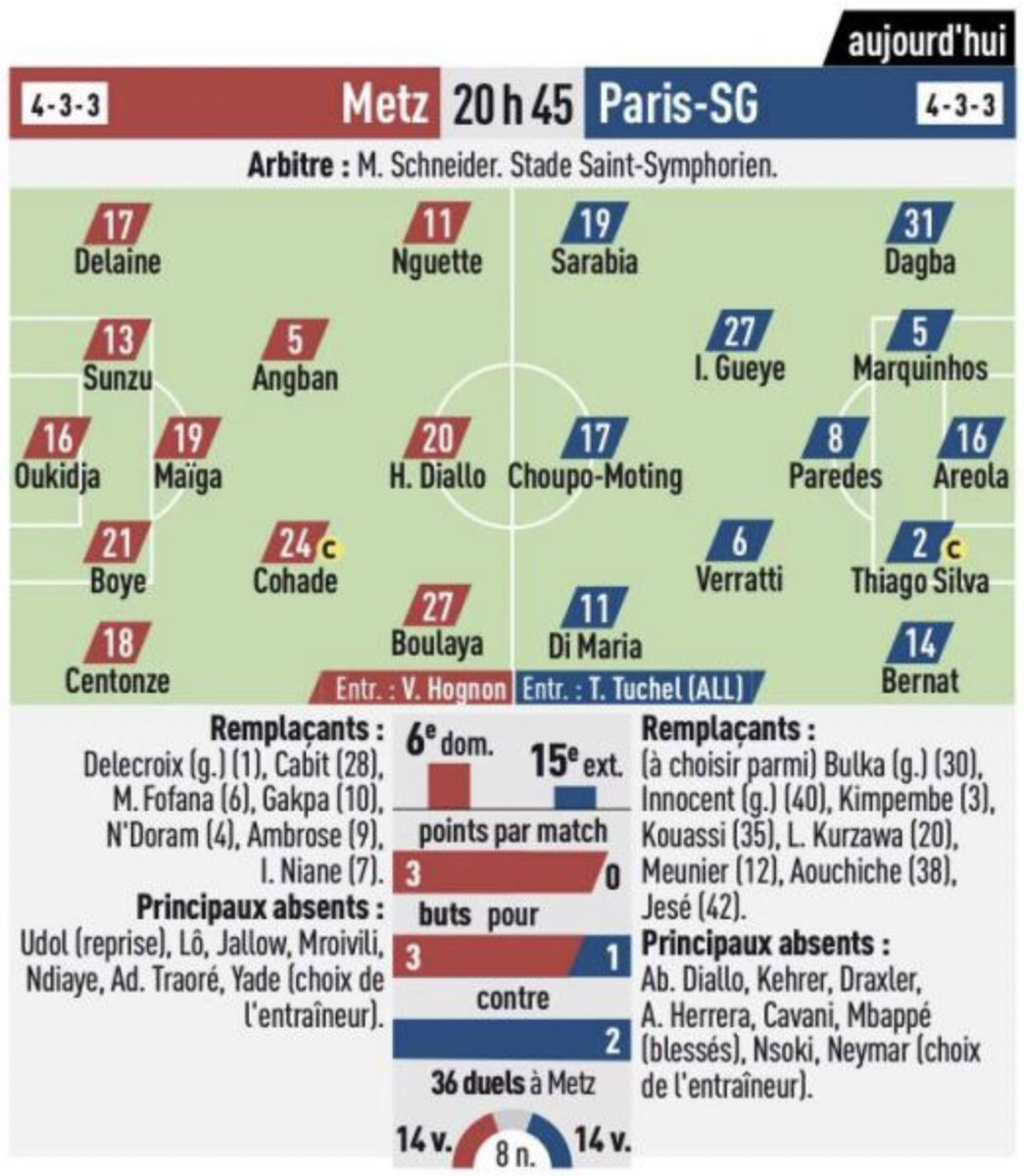 Potential Lineups Metz PSG
