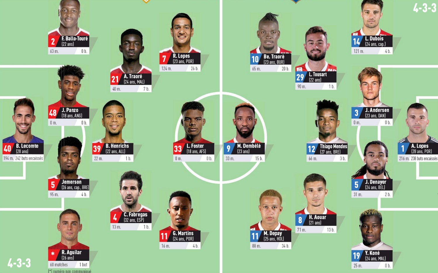 predicted lineups for monaco vs lyon 2019