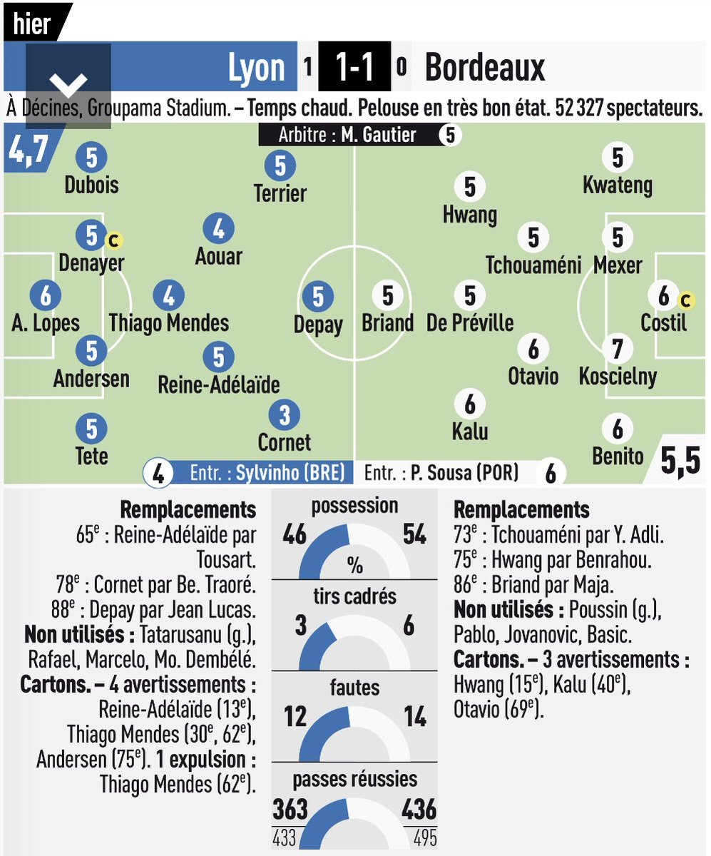 Lyon vs Bordeaux Player Ratings L'Equipe