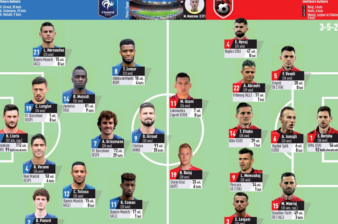 Predicted Lineup France Albania LE