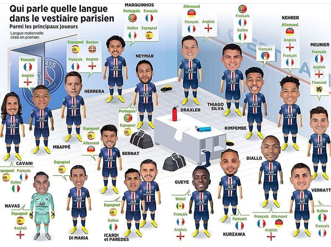 French speaking players at PSG