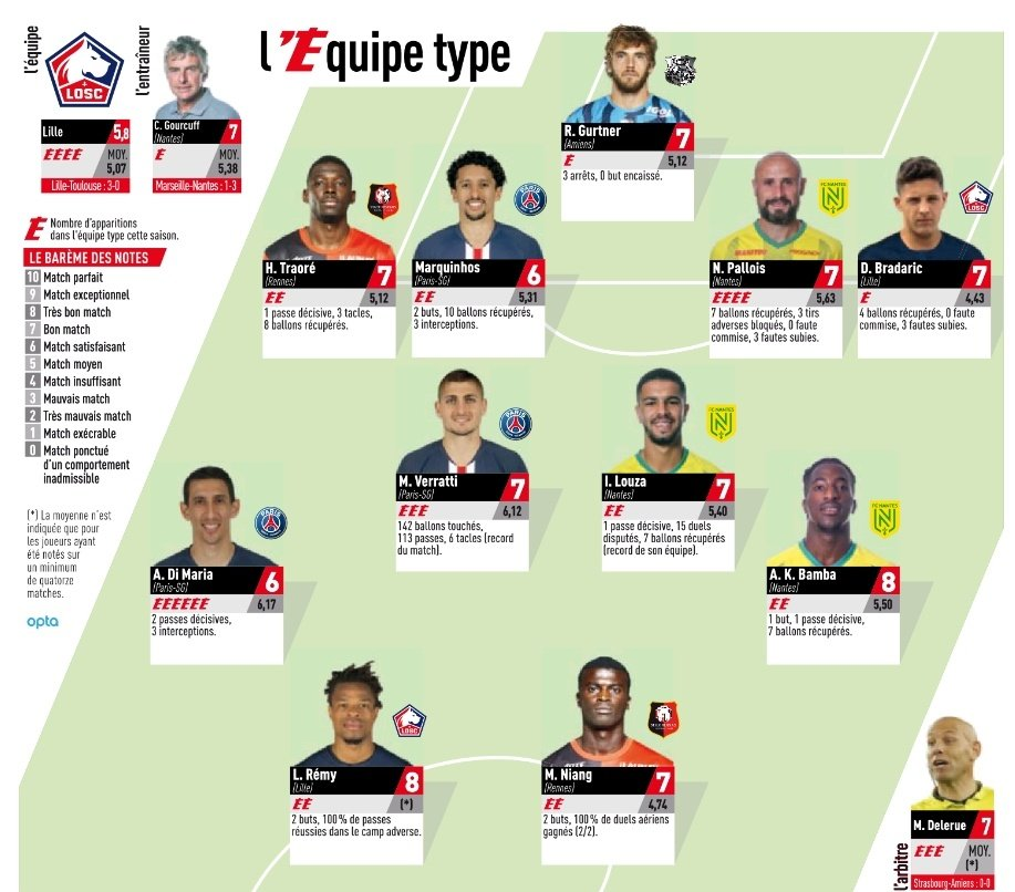 LE Team of the Week
